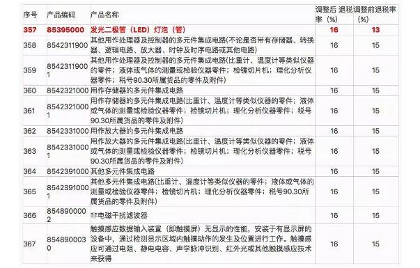 财政部:完善出口退税政策,减轻对替换性光源产品的影响临湘
